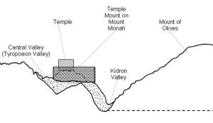 Jerusalem, Psalm 121, Temple Mount, Kidron Valley, Mount of Olives