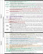 Galatians 1 - 2, outline, chart, irving jensen, pericope, Galatians, Paul, Baptist
